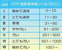 ATPふき取り検査キット_05